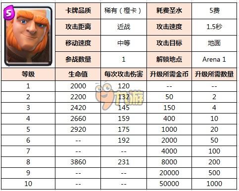 皇室战争CR巨人升级数据详解 5费巨人使用技巧
