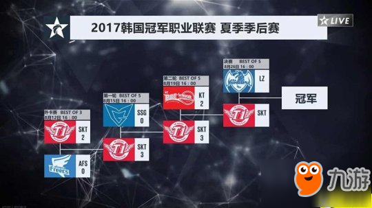 SKT让二追三击败KT 锁定S7世界赛