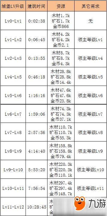 高坝战争游戏攻略秘籍_攻略城堡攻略大全_城堡v高坝寨贵州战争图片