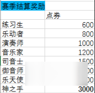 QQ炫舞手游S2赛季有什么奖励 S2赛季排位奖励一览