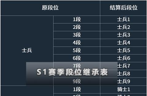 多多自走棋手游S1排位段位表一览 S1段位继承表